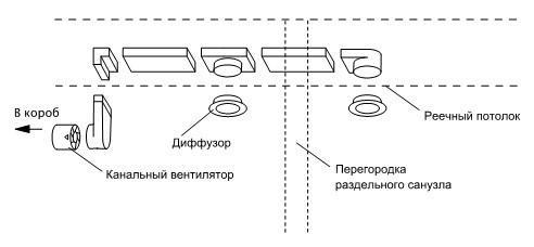 Вентиляция между ванной и туалетом