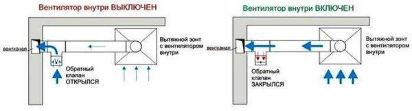 Как подключить вытяжку чтобы осталась естественная вентиляция