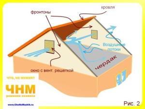 Как сделать вентиляцию чердака