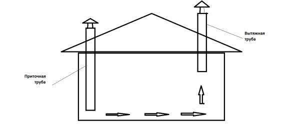 На фото – простая схема вентиляции в курятнике естественным способом