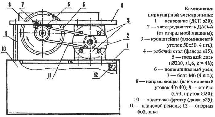 Схема устройства стационарной циркулярной пилы