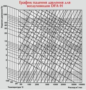 Расчет потери давления в воздуховодах