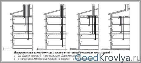 Схемы конструкций вентиляции