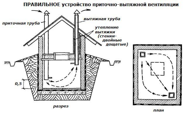 Диаметр трубы подбирается на основании расчетов