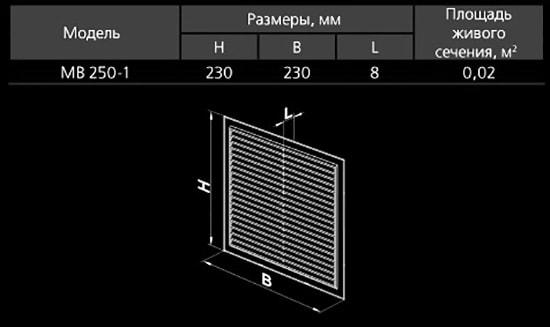 Площадь проходного сечения решетки