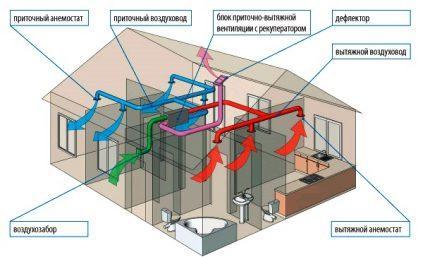Схема приточно вытяжной вентиляции
