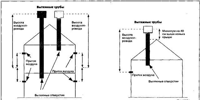 Схема притока и оттока воздуха