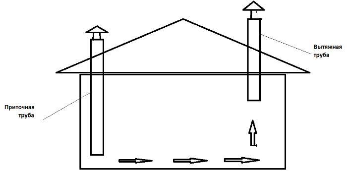 Пример организации приточно-вытяжной схемы