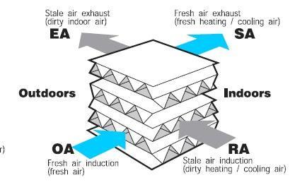 Приточно-вытяжная вентиляция в цокольном этаже коттеджа