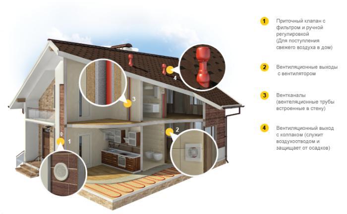 Вентиляция для СИП дома