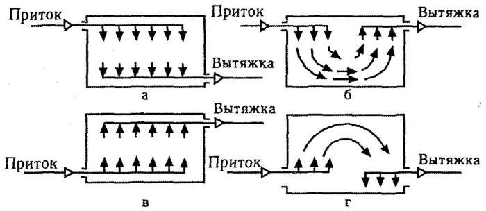 Схема построения общеобменной сети