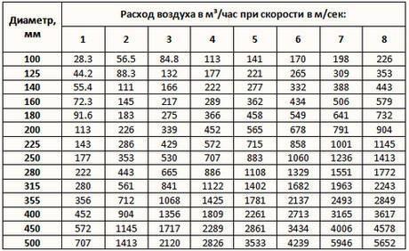Таблица. Параметры воздуховодов круглого сечения