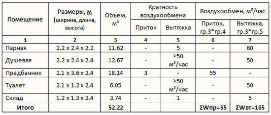 Таблица. Пример расчета банной вентиляции