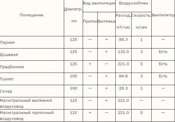 Таблица. Результаты расчета и проектирования вентиляции