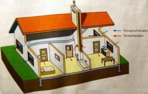 расположение вентиляционной шахты в частном доме