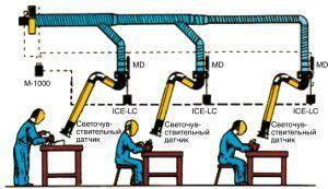 централизованная система локальной вентиляции