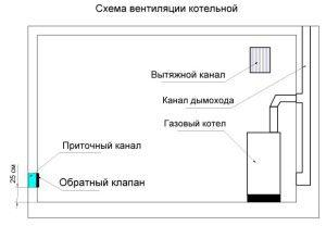 схема естественной вентиляции газовой котельной