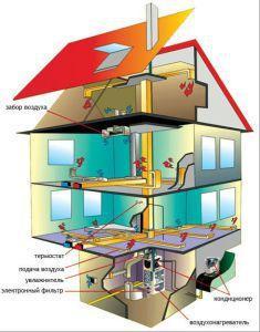 система вентиляции и отопления