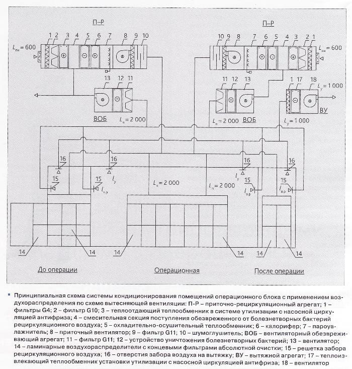 Схема вентиляции больницы операционных
