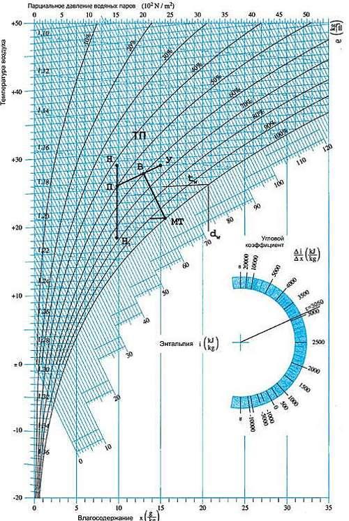 расчет вентиляции бассейна пример