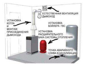 план котельной частного дома