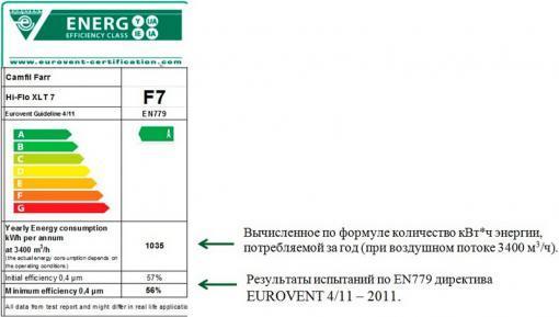 Рис. 1. Маркировка фильтра согласно стандарту Eurovent