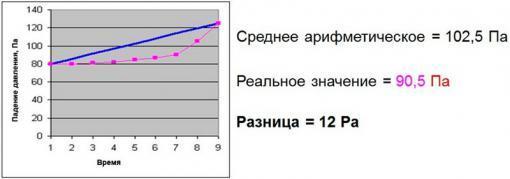 Рис. 2. Средняя величина падения давления на фильтре