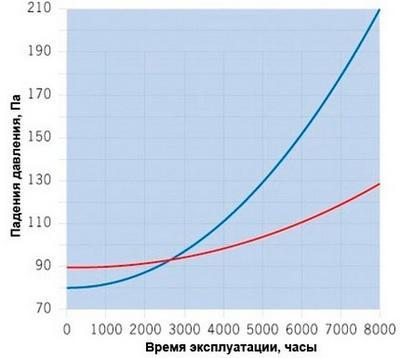 Рис. 4 Падение давления на фильтрах разной конструкции