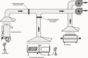 Расчет местной вытяжной вентиляции