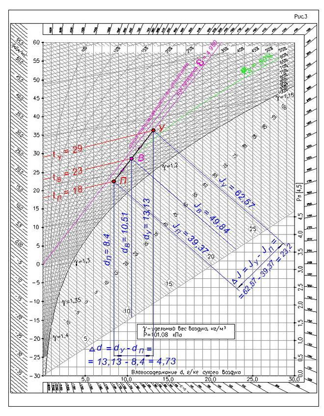 Методика расчета воздухообмена в помещениях при работе вентиляции в различные времена года
