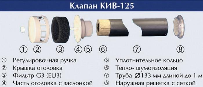 Настенный проветриватель клапан КИВ-125