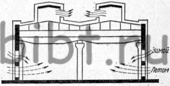 Схема поступления и удаления воздуха при аэрации в теплый и холодный периоды года