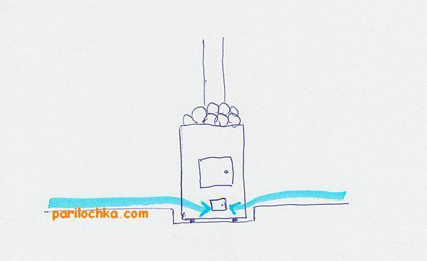 ventiliatciia-pola-v-bane