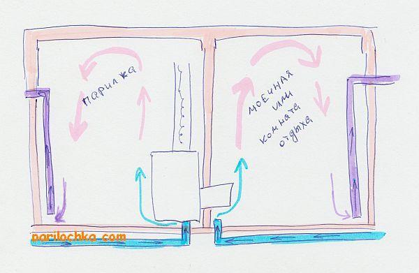 Вентиляция пола в бане: схема