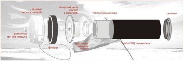 На фото конструкция стенового приточного клапана.