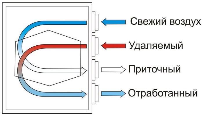 Схема обмена воздуха через рекуператор