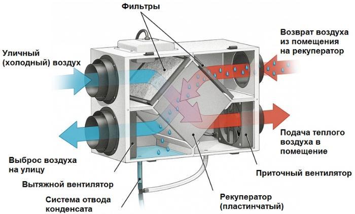 Устройство приточно-вытяжной установки пластинчатого рекуператора