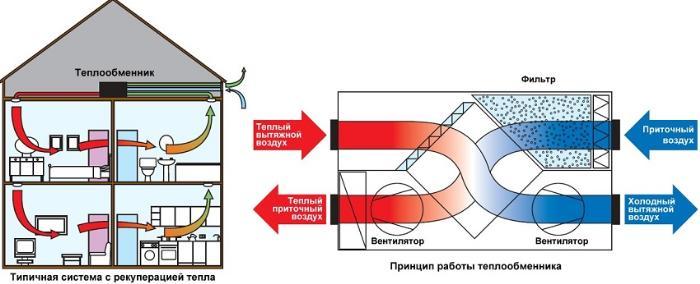 Система подогрева воздуха через теплообменник рекуператора