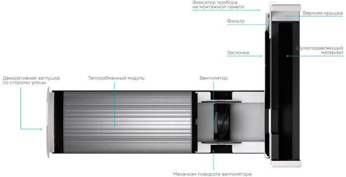 Составляющие элементы приточно-вытяжной установки с рекуператором