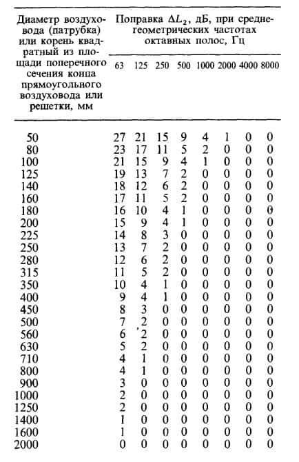 Таблица с числами