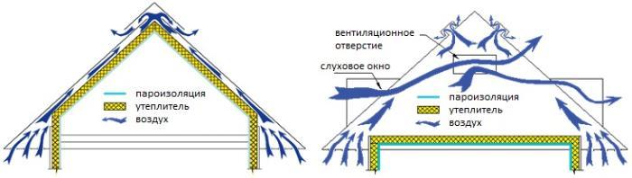 Система вентиляции на холодном и теплом чердаке