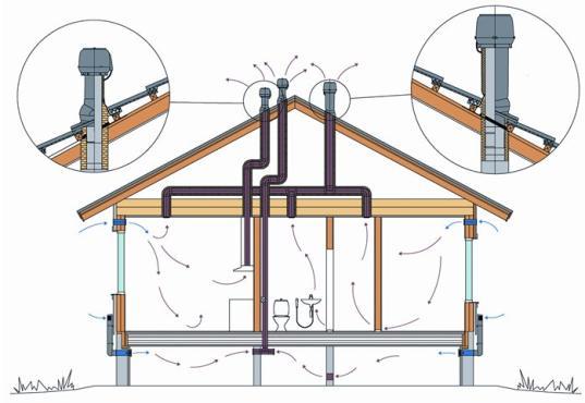 Вентиляция жилого пространства