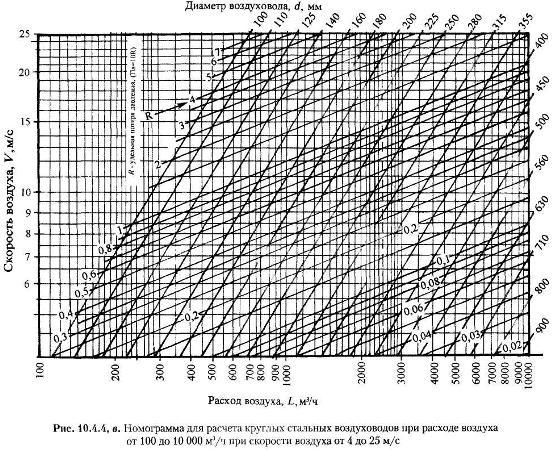 Номограмма расчета круглых стальных воздуховодов