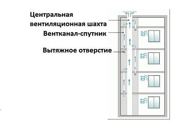 Общая схема вентиляции в высотном панельном доме