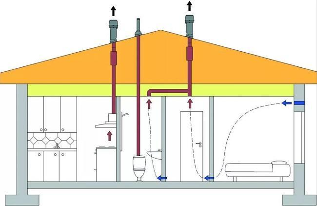 Схема естественной вентиляции и кухонной вытяжки с отдельным воздуховодом