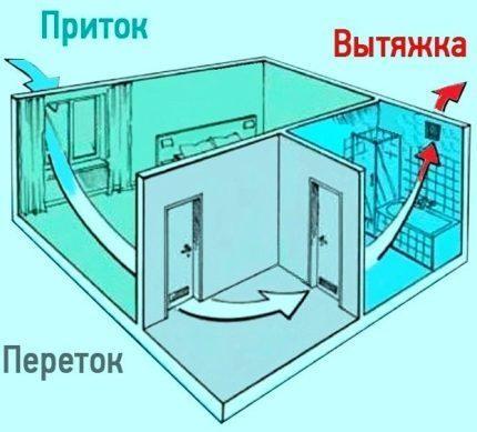 Потоки воздуха в доме