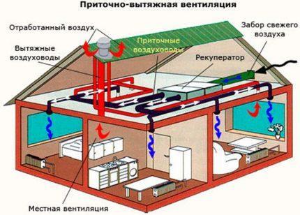 Энергозависимость механической вентиляции