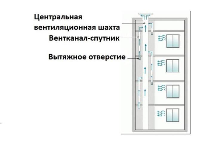 Принцип вентилирования дома
