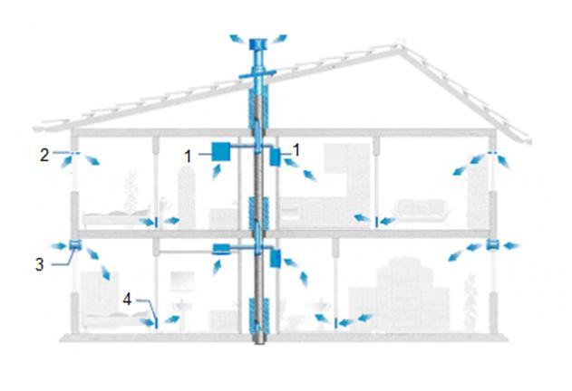 Направление движения воздуха в доме