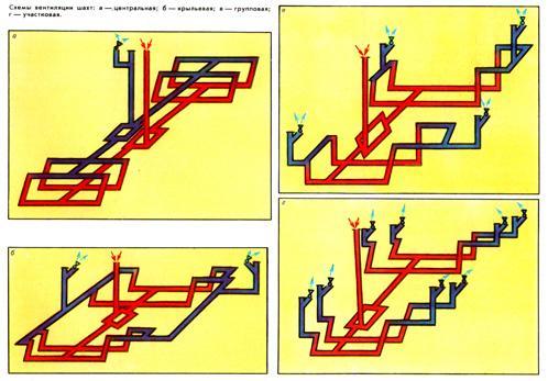 Схемы вентиляции шахт